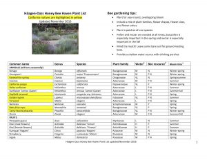 List of plants in the Honey Bee Haven garden as of November 2016